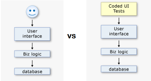 manual vs automated coded ui testing