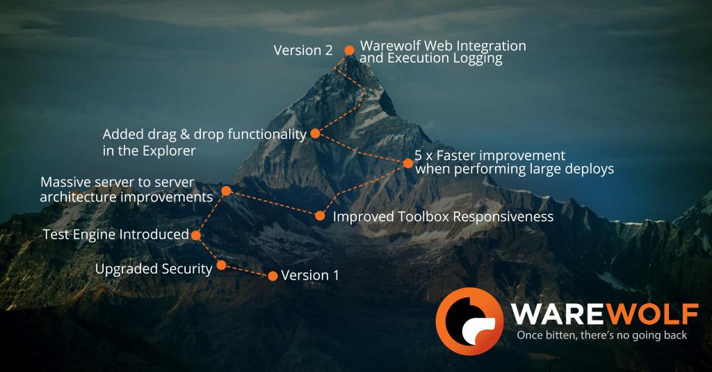 Mountain image for Warewolf Version 2 Blog Post