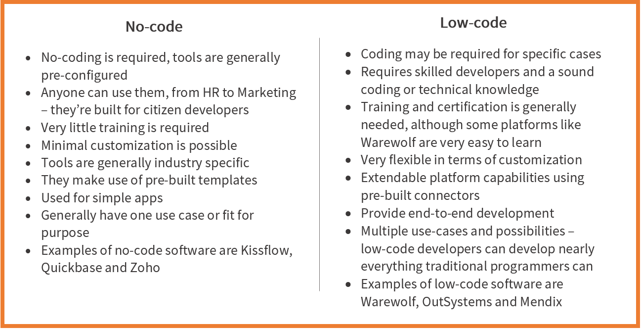Table showing the differences between low-code and no-code tools as seen in the Warewolf blog