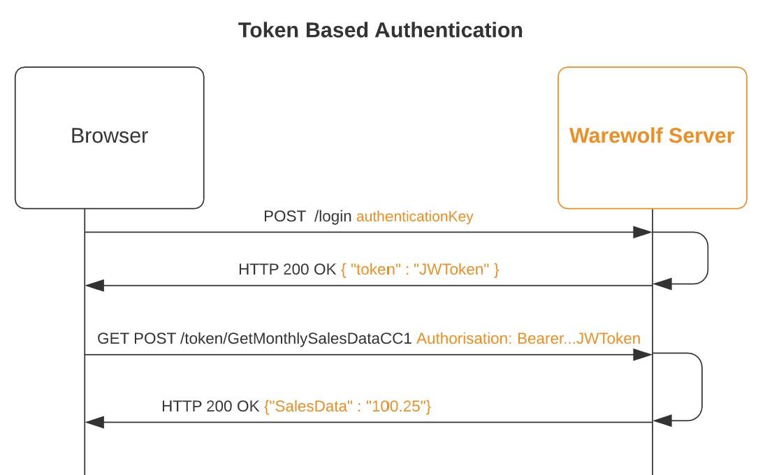 token-based-auth-diagram